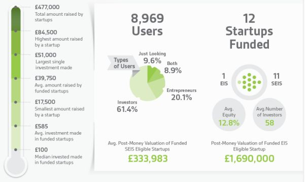 Seedrs infographic - UK Investment Crowdfunding Platform Seedrs Releases 6 month Infographic