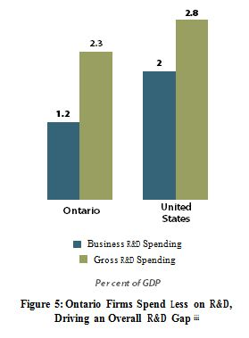 Advantage Ontario chart1 - SEIZING OPPORTUNITIES:  UNLEASHING INNOVATION AND ENTREPRENEURSHIP