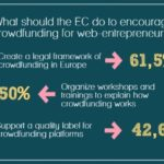 EC Startup Europe infographic 2 b 150x150 - Assessing the Potential for Crowdfunding and other forms of Alternative Finance to Support Research and Innovation