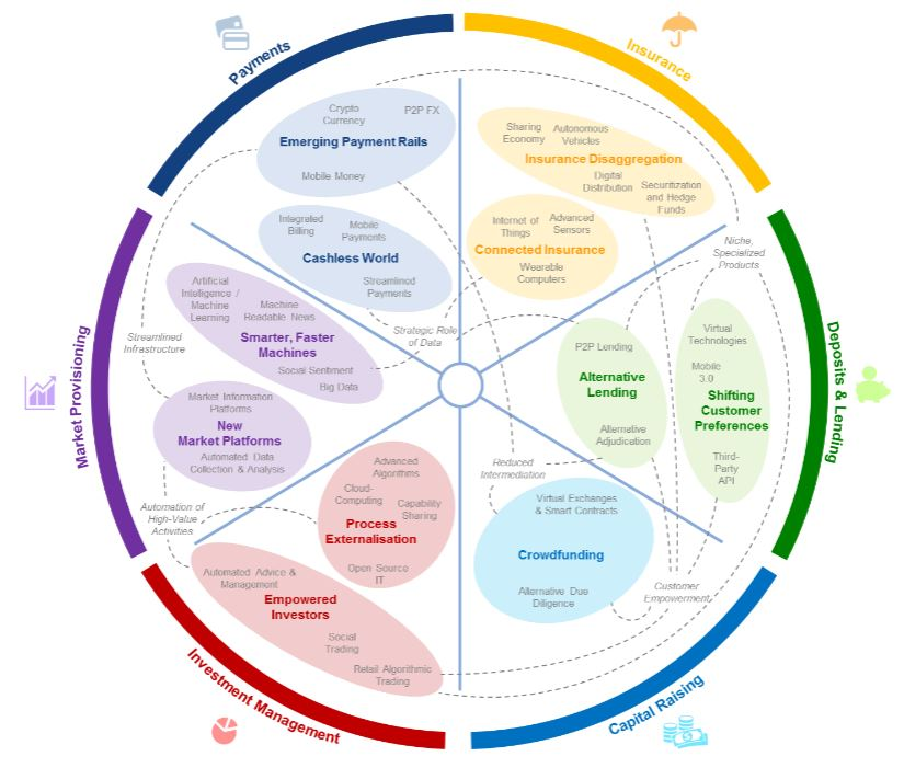 Financial services innovation clusters - The Future of Financial Services