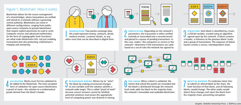 How blockchain works - Blockchain Will Disrupt Every Industry