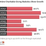 online giving statistics US 150x150 - An investor's guide to robo-advisors 2018
