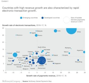 McKinsey global payments map 300x278 - McKinsey global payments map