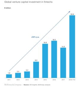 global fintech growth VC investments 271x300 - global fintech growth VC investments