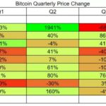 BTC quarterly price change 150x150 - Five Trends in Blockchain To Be Excited About in The New Year