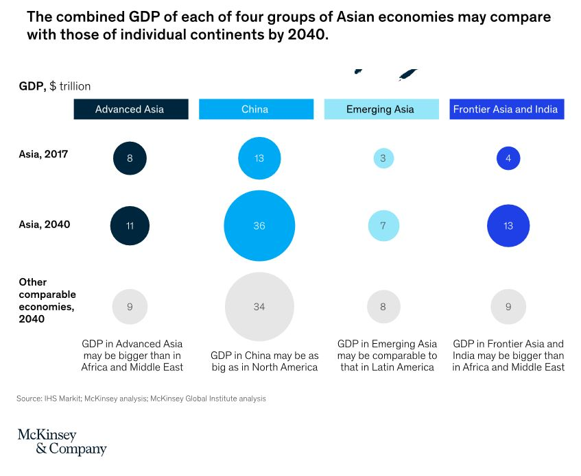 Forecasted Asian GDP 2040 - The future of Asia: Asian flows and networks are defining the next phase of globalization