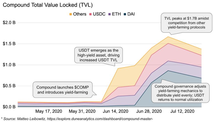 COMP total value locked - Intro to yield farming and the latest developments in DeFi