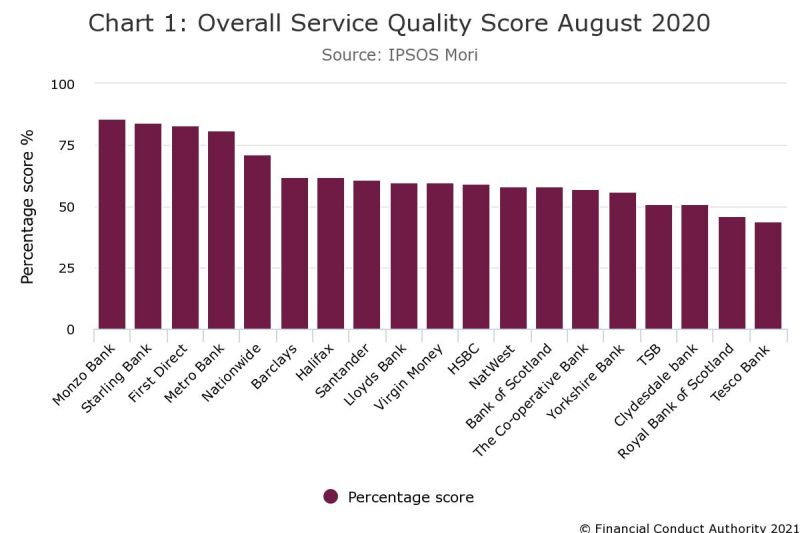 banking service quality UK - Fintechs score highest service quality on comparison metrics for personal banking current accounts 2021