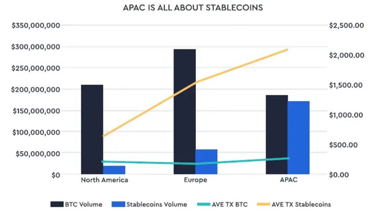 APAC all about stablecoins - Cryptocurrencies Aren't An Alternative. They're Here to Stay.